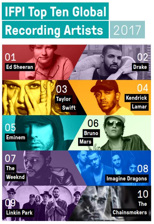 IFPI Global Artist Chart 2017