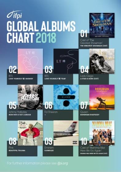 IFPI Global Album Chart 2018